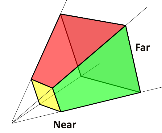 image displaying frustum near and far